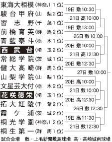 秋季関東高校野球大会の組み合わせ
