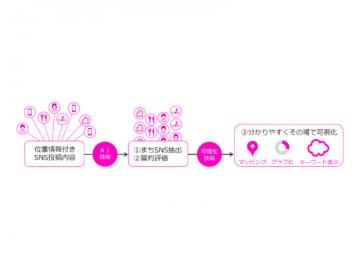 「ソーシャルヒートマップ」の解析スキーム(画像: 竹中工務店の発表資料より)