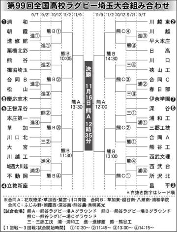 埼玉大会の組み合わせ