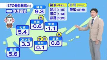 【北海道の天気 10/14(月)】けさは今シーズン一番の冷え込み!あすにかけて峠は積雪も...