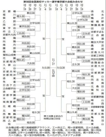 第98回全国高校サッカー選手権京都大会組み合わせ