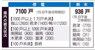 台風19号の千葉県内被害