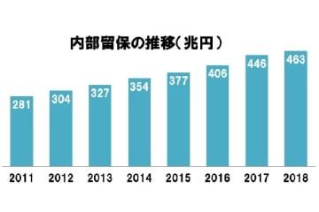 法人企業統計より、各年度を比較(金融・保険業除く)