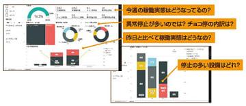 設備稼働分析の画面例