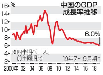 中国成長率6.0%に減速 7~9月、過去最低を更新 画像