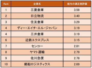 物流・倉庫業界の給与の満足度が高い企業ランキング