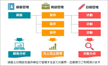 「intra-mart DPS for Sales」の図