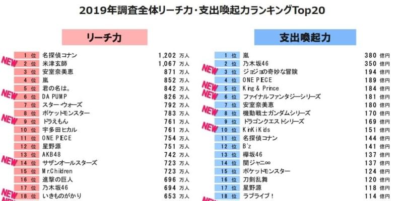 ★客観的なに見ると韓国は勿論日本も日本で大人げないと思う 地下売上議論23779★ YouTube動画>20本 ->画像>511枚